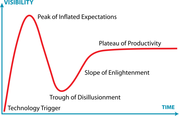 1200px-Gartner_Hype_Cycle